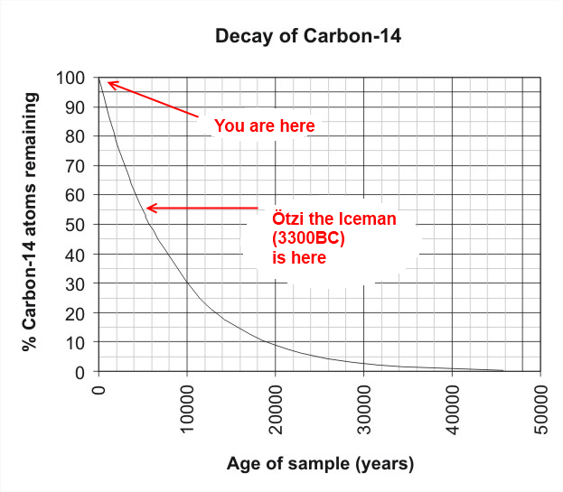 Carbon Dating Worked Example